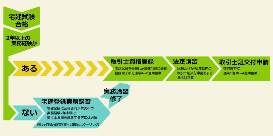 Social Bridge|宅建登録実務講習|宅建登録実務講習とは